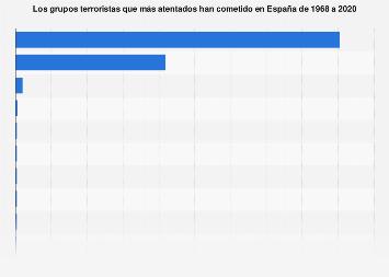 Grupos terroristas con más atentados en España 1968-2017