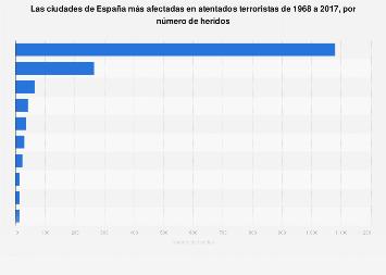 Ciudades españolas más afectadas por el terrorismo 1968-2017, por número de heridos