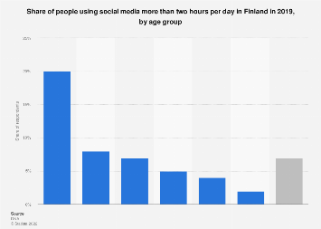 Share of people using social media 2+ h per day in Finland 2018, by age group