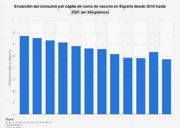 Consumo per cápita de carne de vacuno en España 2010-2017