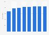 Anzahl der Breitbandanschlüsse von Geschäftskunden der Deutschen Telekom bis 2016