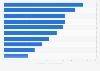 Nombre de visiteurs américains uniques sur les principales applications pouriPhones en juin2014