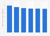 AmériqueduNord: pourcentage des ventes mondiales du commerce en ligne B2C2013-2018