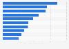 Fusions et acquisitions dans le monde – Classement des banques d'investissement en 2013, par chiffre d'affaires