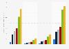Chiffre d'affaires mondial de la télévision et des vidéos en ligne par source, de 2010 à 2020
