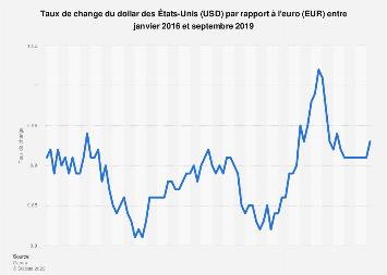 Taux De Change Mensuel Usd Eur 2016