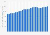Produit intérieur brut (PIB) réel des États-Unis par habitant 1990-2014
