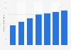 Part des ventes du commerce de détail mobile aux États-Unis entre 2013 et 2019