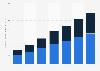 Chiffre d'affaire du commerce de détail mobile aux États-Unis entre 2013 et 2019, par type d'appareil