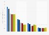 Chiffre d'affaire annuel de l'industrie des jeux vidéo aux États-Unis par segment entre 2010 et 2015