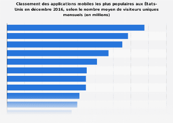 Applications mobiles les plus utilisées aux États-Unis 2016