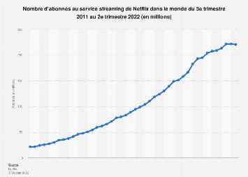 Nombre d'abonnés au service streaming de Netflix dans le monde 2011-2019