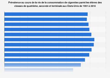 Prévalence à vie pour les cigarettes des élèves américains 1991-2016