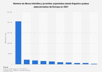 Libros infantiles y juveniles exportados de España a países de Europa 2017
