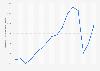 Valeur des ventes du groupe Samsonite 2007-2018