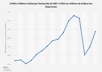 Valeur des ventes du groupe Samsonite 2007-2017