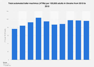 Number of ATMs per 100,000 adults in Ukraine from 2010-2016