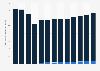 Recettes générées par les stations de radio aux États-Unis 2006-2018, selon la source