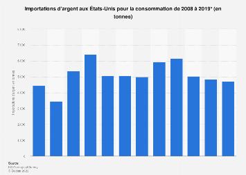 Importations d'argent pour la consommation aux États-Unis 2008-2018