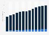 Marché mondial des jeux d'argent gains bruts 2003-2015