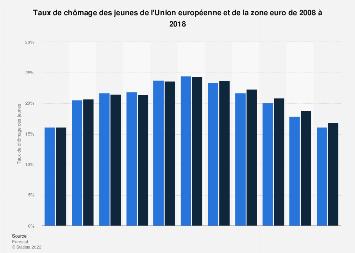 Taux de chômage des jeunes de l'UE et de la zone euro 2008-2018