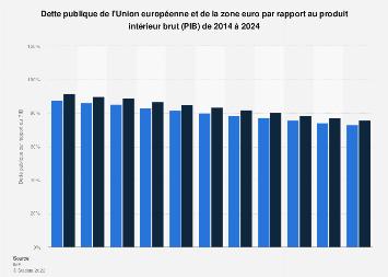 Dette publique de l'UE et de la zone euro par rapport au PIB 2012-2022