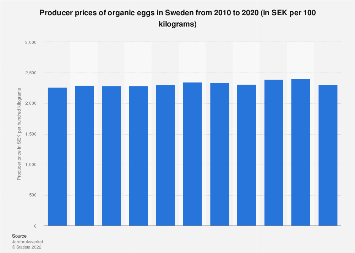 Producer prices of organic eggs in Sweden 2010-2017
