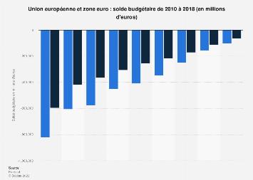 Solde budgétaire de l'Union européenne et de la zone euro 2010-2018