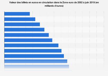 Euros : valeur des billets en circulation dans la Zone euro 2002-2019