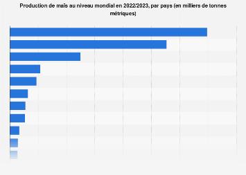 Volume de production de maïs par pays dans le monde 2014-2018