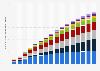 Prévision des recettes internationales du marché des mégadonnées de 2011 à 2026