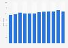 Advertising revenue in Denmark from 2008-2016