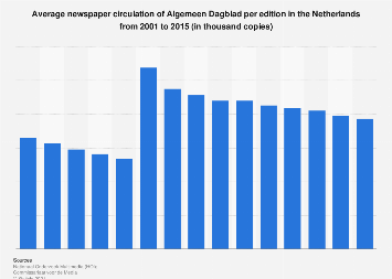 Average newspaper edition circulation of Algemeen Dagblad in the Netherlands 2015