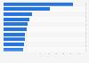 Sites de vidéos en ligne principaux 2015, par spectateurs uniques
