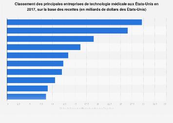 Principales entreprises de technologie médicale aux États-Unis 2015