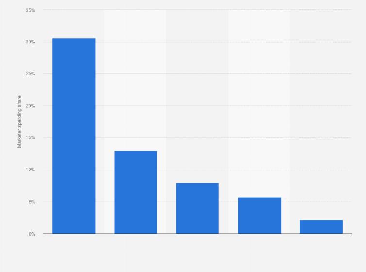 catfish statistics mtv