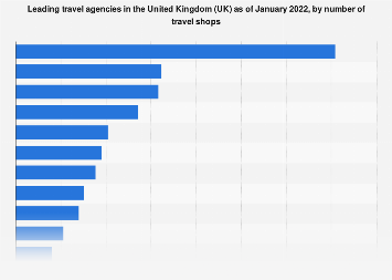 Leading travel agents by number of outlets in the United Kingdom (UK) 2019