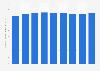 Recettes totales de Johnson & Johnson dans le monde 2007-2014