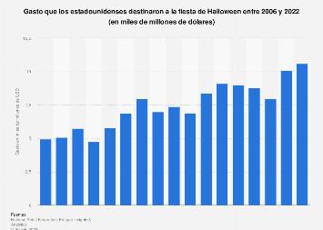 Halloween: gasto anual destinado a la fiesta en Estados Unidos 2006-2018