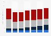 États-Unis: chiffre d'affaires de l'industrie des médias B2B par source en2008 - 2014