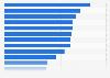 Nombre d'utilisateurs de smartphone par rapport aux abonnés au téléphone mobile par pays en 2013