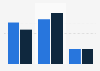 États-Unis: utilisation en minutes des site Internet de détaillants par plate-forme en 2014