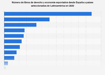 Libros de derecho y economía exportados de España a países de Latinoamérica 2017