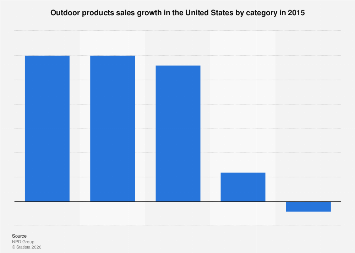 Leading outdoor products categories in terms of sales growth in the U.S. 2015