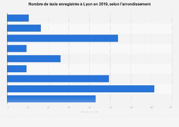 Taxis enregistrés à Lyon par arrondissement en 2017