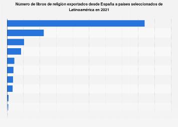 Libros de religión exportados de España a países de Latinoamérica 2017