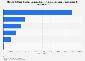 Libros de religión exportados de España a países de África 2017