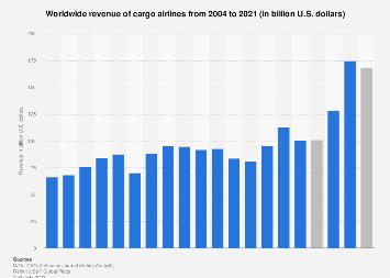 Air cargo traffic - worldwide revenue 2004-2018