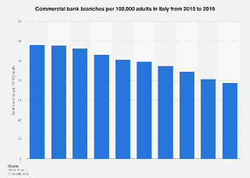 Commercial bank branches per 100,000 adults in Italy from 2010-2018