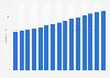 Anzahl der bei der HUK-Coburg abgeschlossenen Verträge bis 2018
